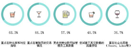 SEO行业 分析报告