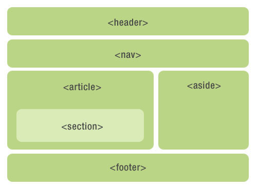 HTML4的写法