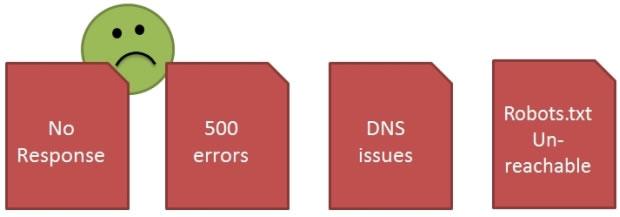 如何解决Google网站管理员工具的抓取错误