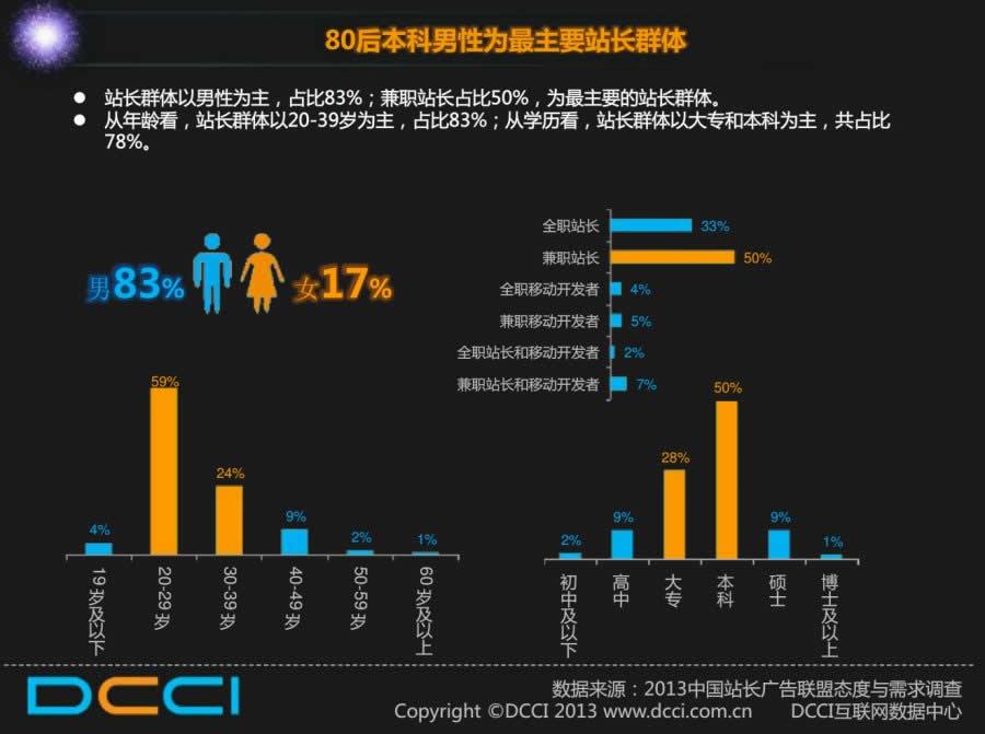 人艰不拆:DCCI发布2013全年站长数据报告